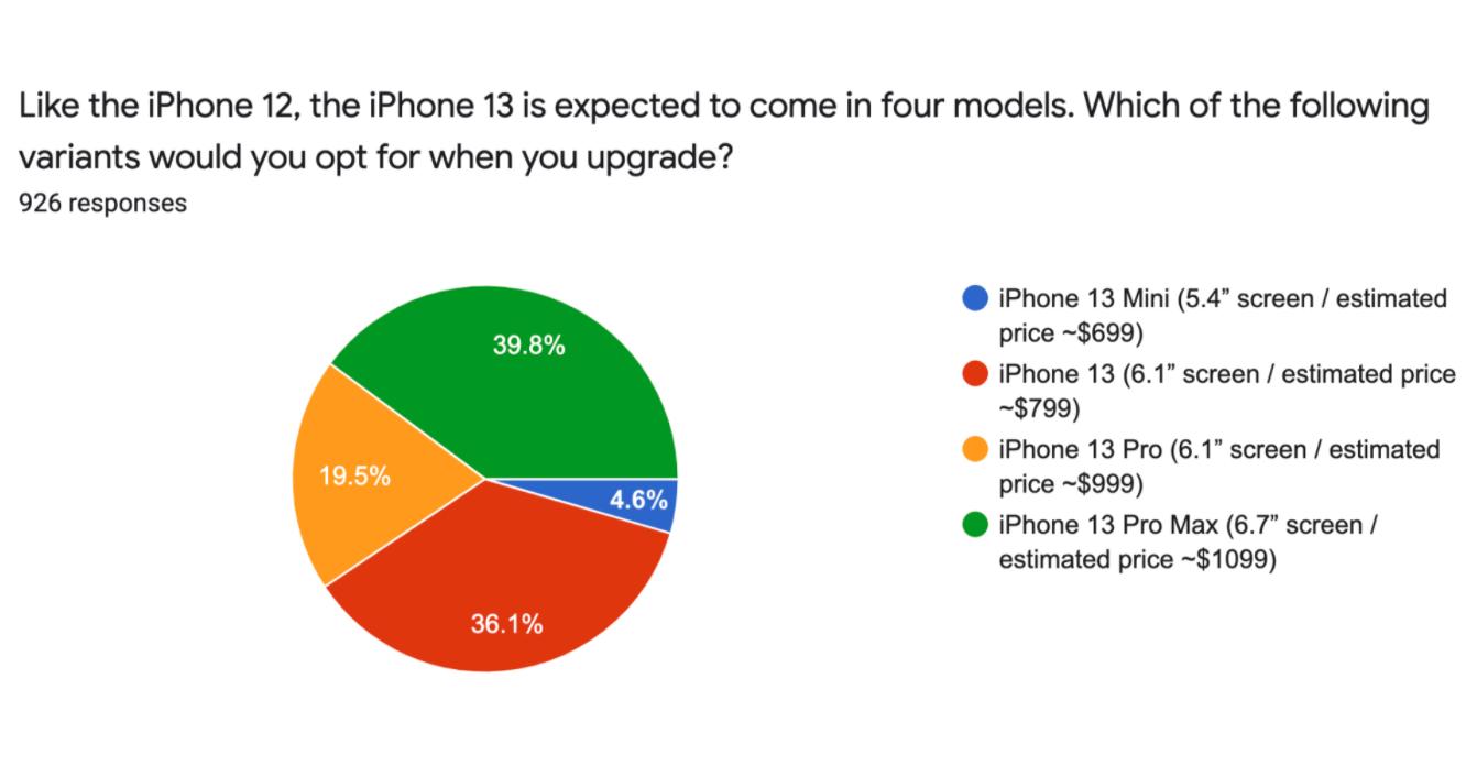 外媒調查 Android 不想換 iPhone 13 的主要原因是缺乏指紋辨識 且想跳槽的比例下降 15%