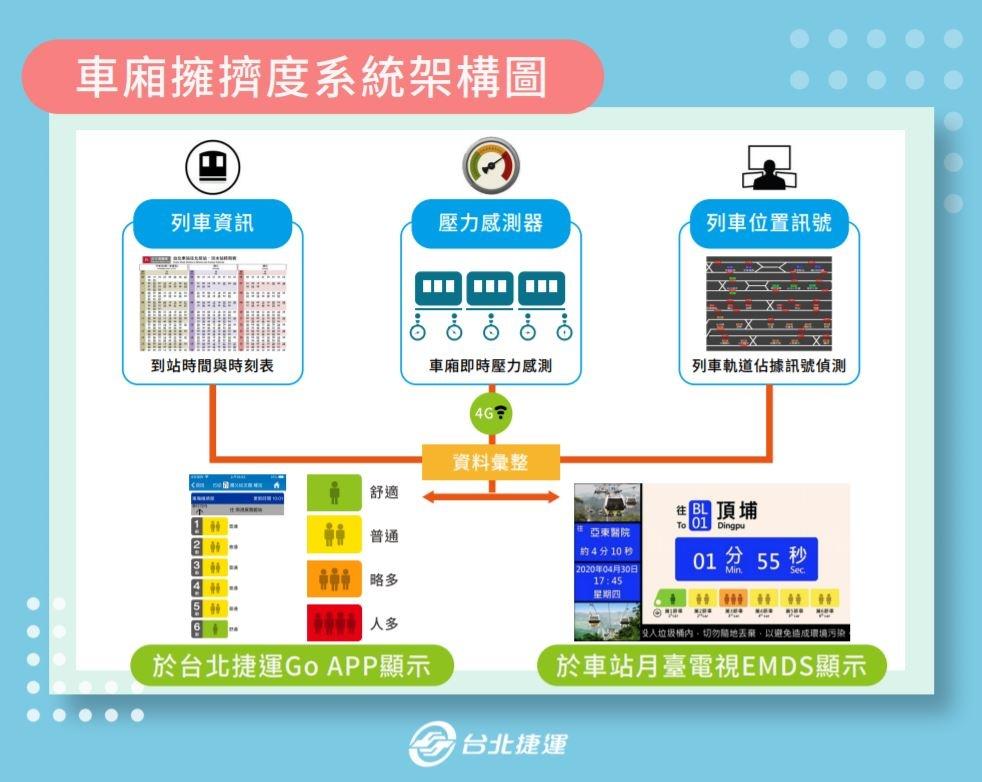 車上人多嗎?北捷推 『 台北捷運 GO 』 App 讓你看車廂擁擠度即時通知 \(板南線試辦中\) Android / iOS