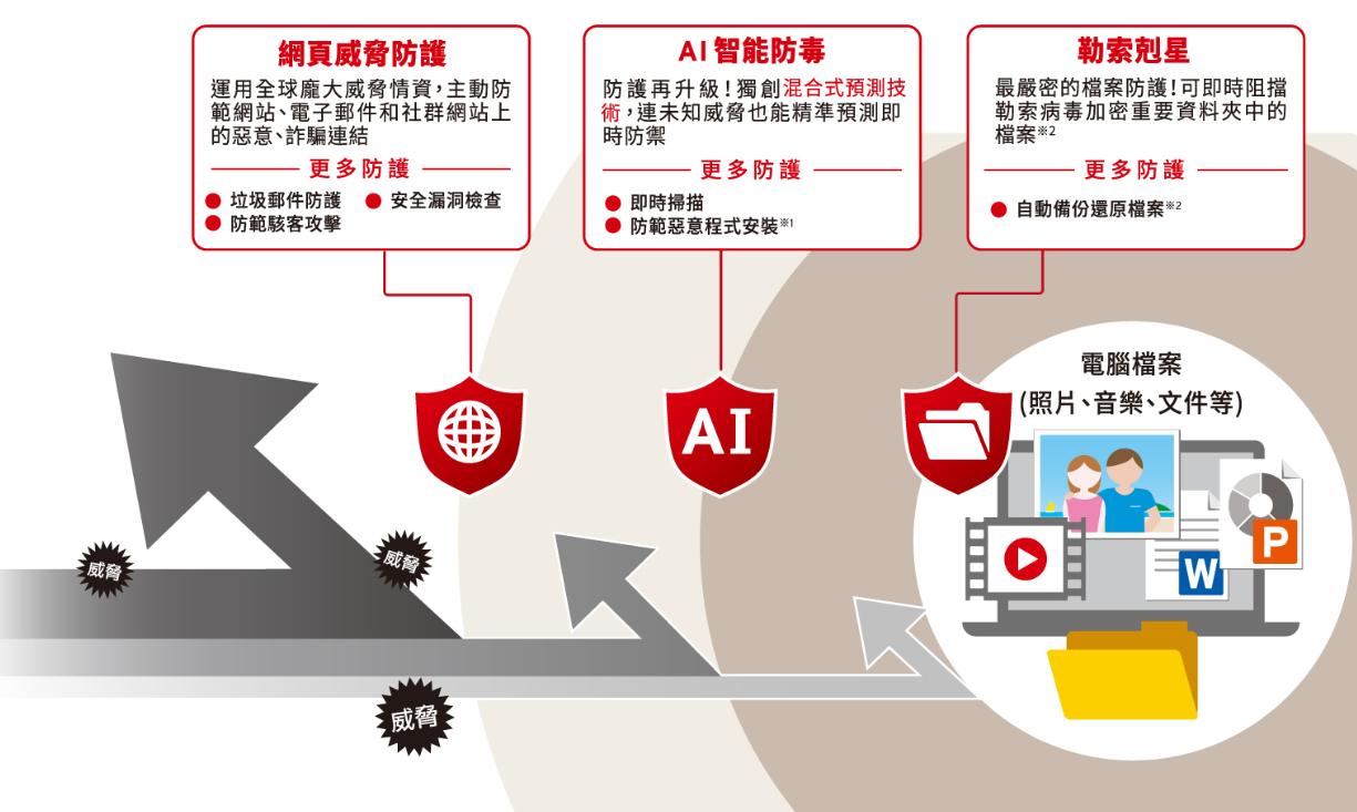 不只防電腦、手機病毒還幫你保護密碼!『 2019雲端版PC-cillin 』防毒軟體要給你最完整的安全防護