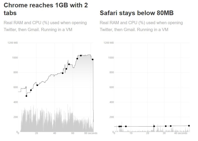 你都用哪個瀏覽器?Chrome、Safari 記憶體消耗量結果出爐!結果不易外?