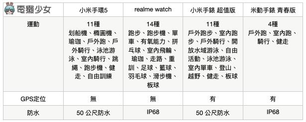 平價智慧手錶比較!小米手環 5、realme Watch、小米手錶 超值版、米動手錶 青春版 差在哪呢?