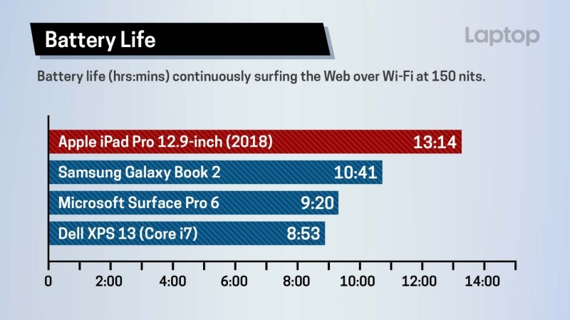 新iPad Pro和Surface Pro 6、MacBook Pro、Dell XPS 13多款筆電比拚效能!讓人好奇的結果是?