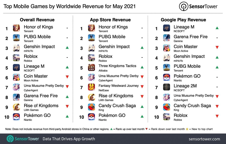 5 月全球下載量最高的 App 竟是獵奇的『 頭髮 』遊戲?營收最高則是『 王者榮耀 』